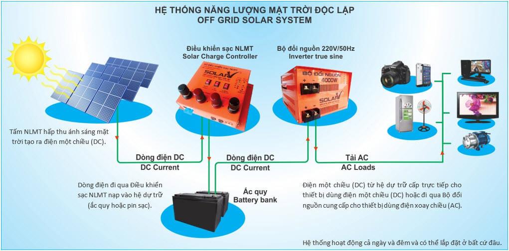 nguyen-ly-hoat-dong-dmt-doc-lap